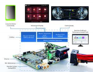 Der Proof-of-Concept-Demonstrator von Mentor Automotive zeigt die Konvergenz von Fahrzeug-Infotainment und digitalen Cluster-Anwendungen auf einer einzigen Hardware-Plattform. (Bild: Mentor Graphics (Deutschland) GmbH)