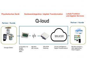 Energieeffizienz durch vernetzte Geräte optimieren