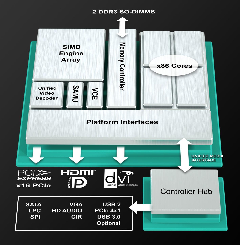 CPU und Grafikkarte auf einem Chip