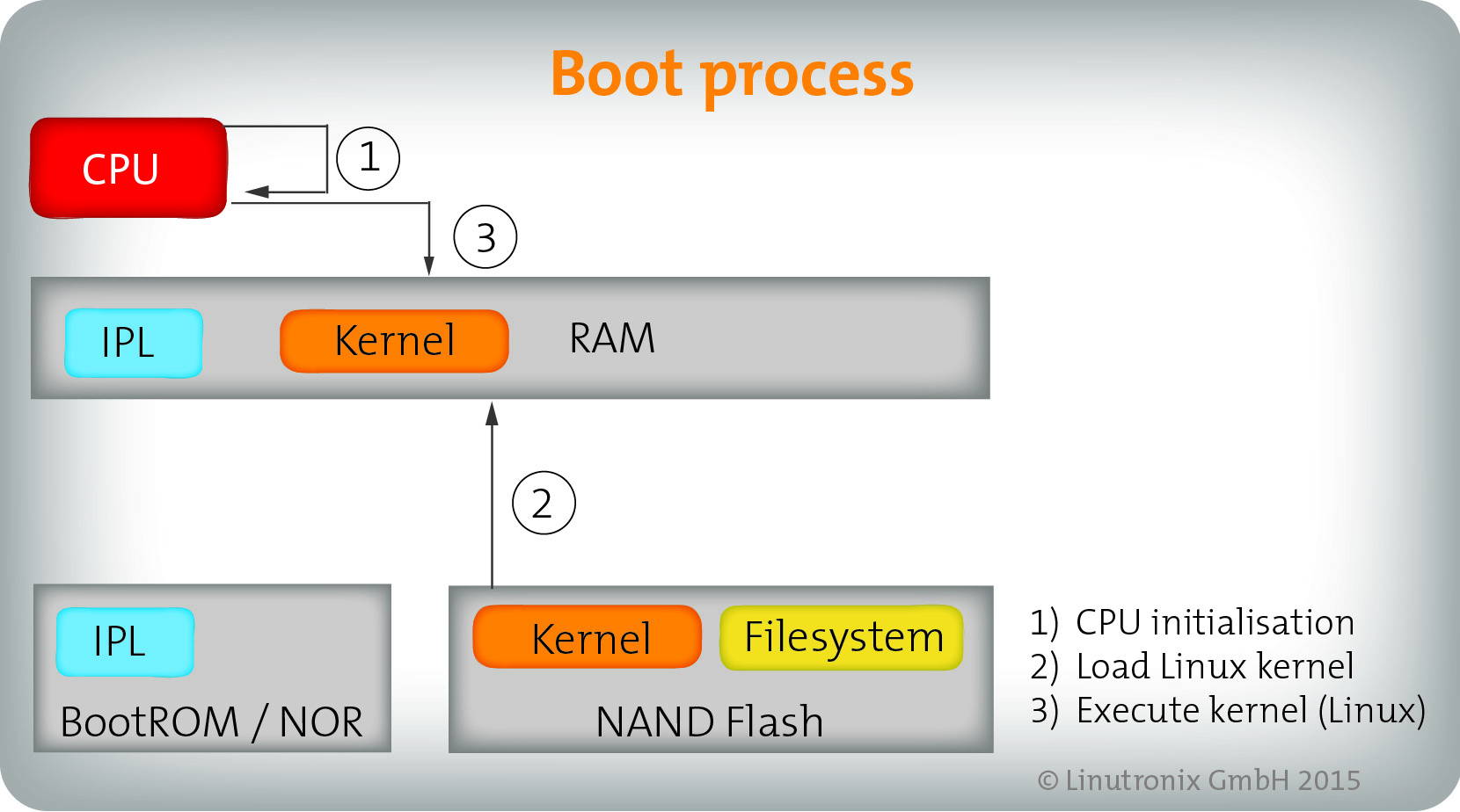 Embedded Secure Boot