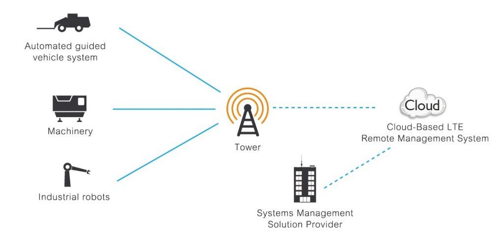 LTE – Implementierung und Einsatzmöglichkeiten