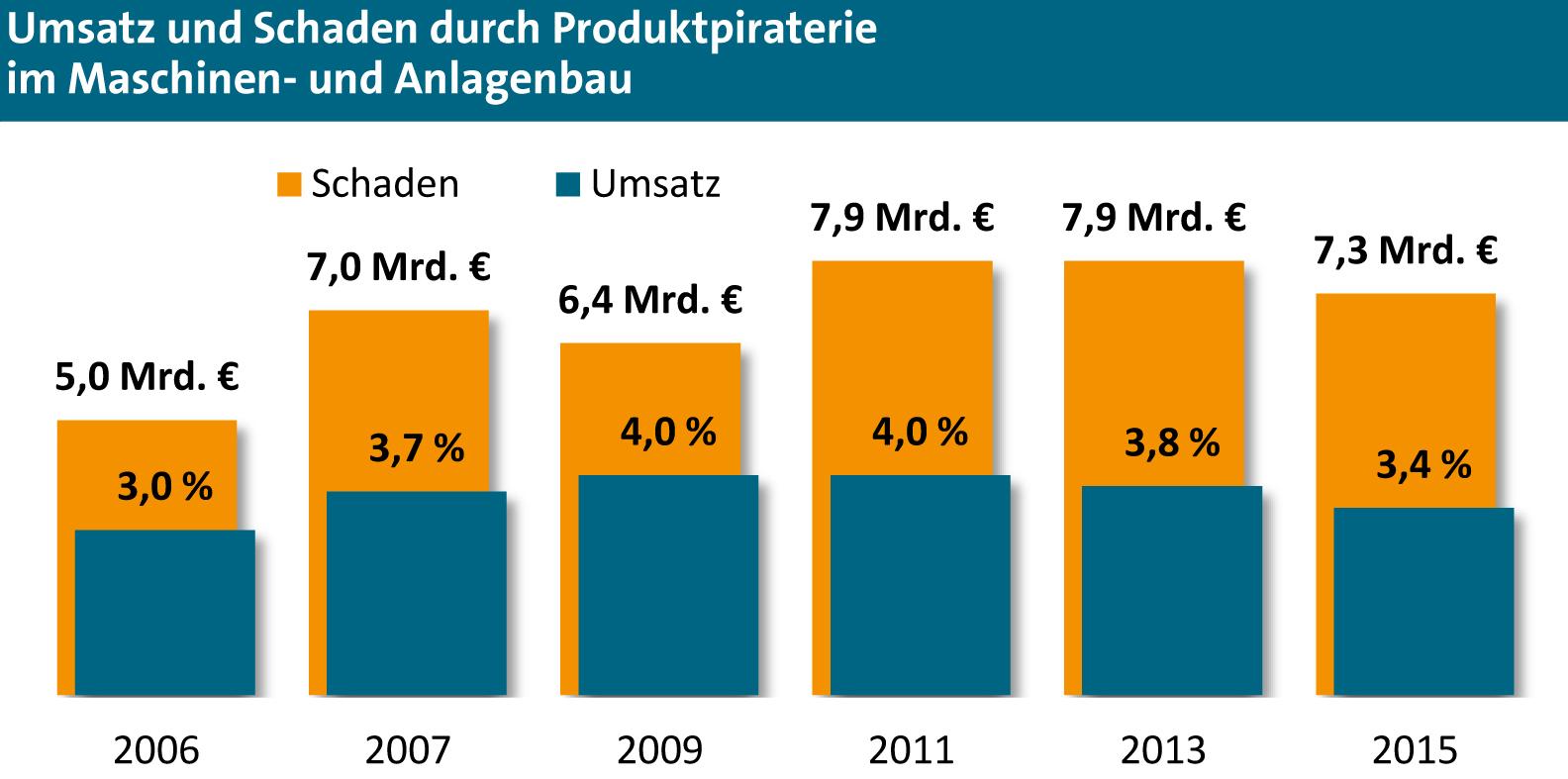 VDMA-Umfrage: 7,3Mrd.E Schaden durch Produktpiraterie