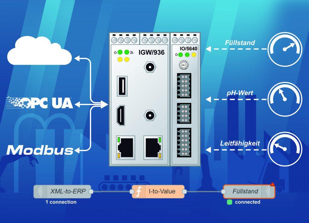 Sensordaten in Echtzeit direkt an Cloud, MES, ERP und CRM übertragen