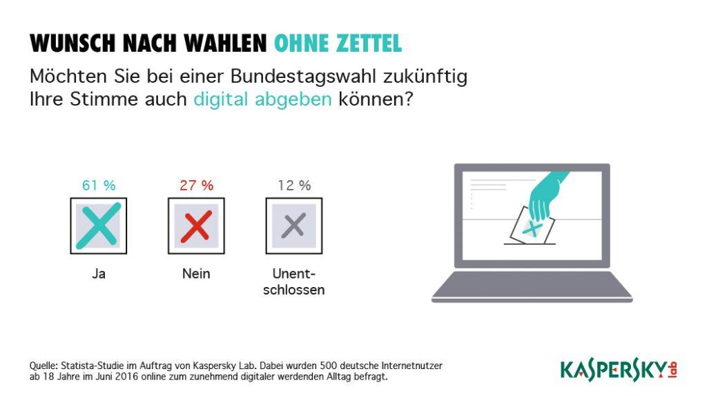 Studie: Deutsche skeptisch bei VR, Drohnen und digitalem Bezahlen