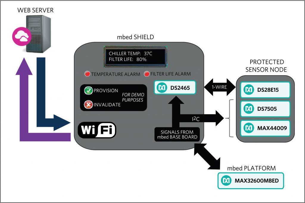 Industrial IoT-Referenzdesign beschleunigt Entwicklung authentifizierter Datenketten