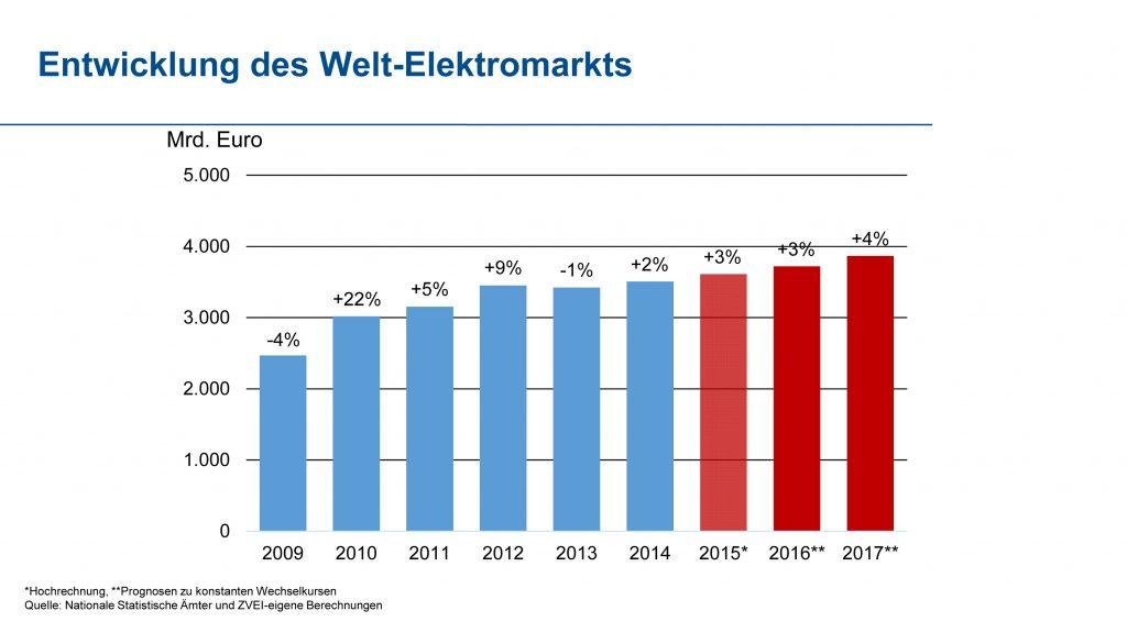 Der Welt-Elektromarkt wächst
