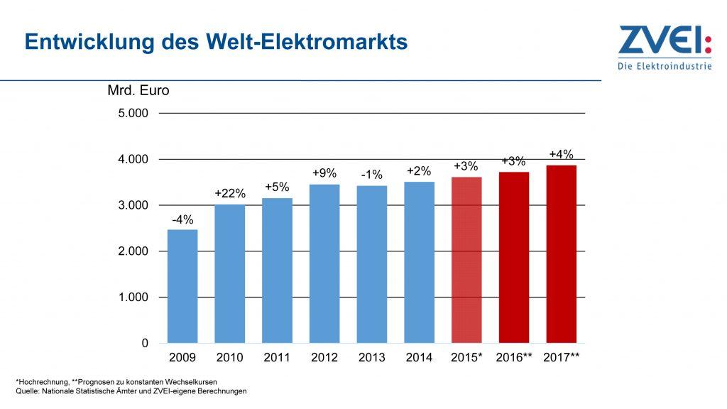 Welt-Elektromarkt wächst 2016 um drei und 2017 um vier Prozent