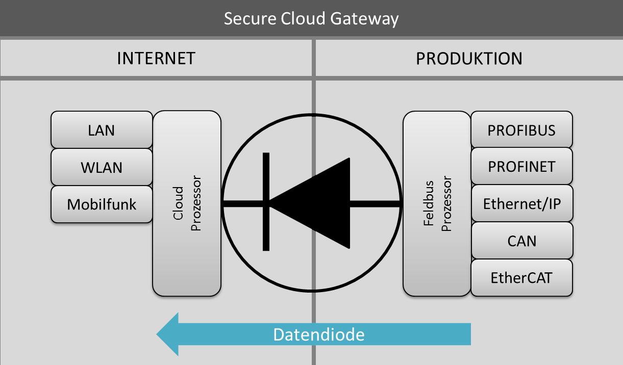 Mit neuem Gateway Security nachrüsten