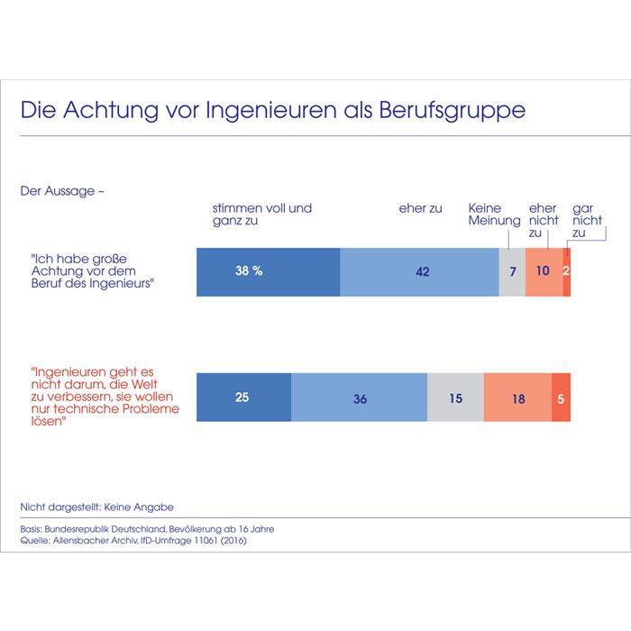 Wachsende Anerkennung für Ingenieurleistungen in Deutschland