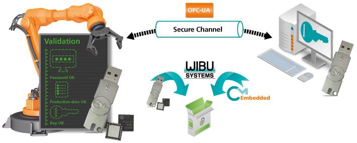 Codemeter als neue Sicherheitserweiterung für OPC UA