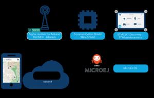 IoT-Pilotprojekt mit Sigfox-Konnektivität