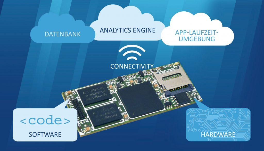 Thinglyfied 2 bietet Hard- und Software-Stack für IoT-Produkte