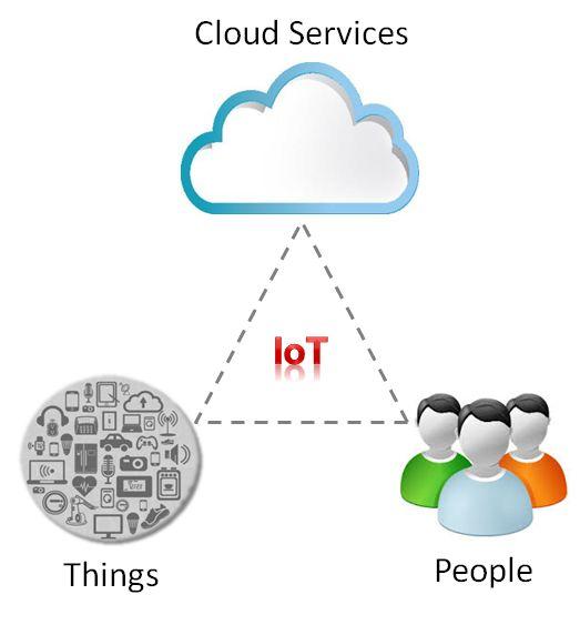 Wegbereiter für das Internet of Things und Industrie 4.0