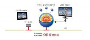 RTOS Microware OS-9 Version 6.1 mit embedded Grafik XiBase9