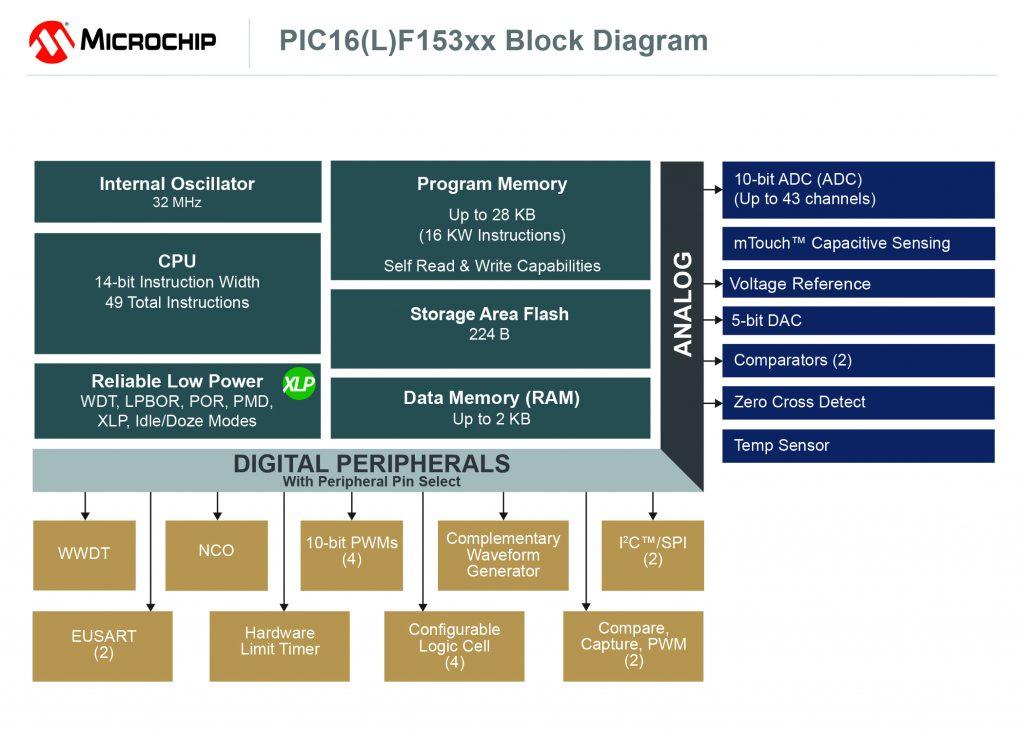 PIC-MCU-Serie vereinfacht die Entwicklung durch zusätzliche Core-unabhängige Peripherie (CIPs)