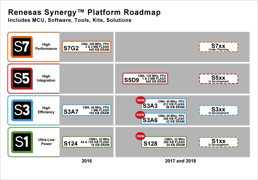 Drei neue MCU-Gruppen erweitern die Mikrocontroller-Palette für die Renesas Synergy Plattform