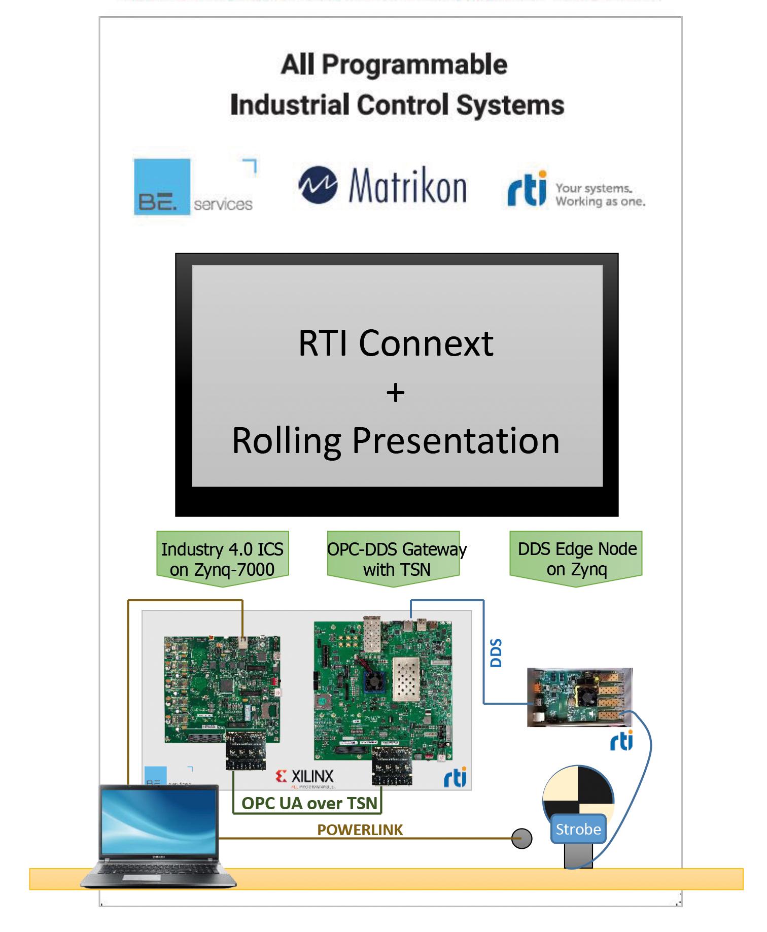 RTI und Xilinx zeigen erste Version einer DDS/OPC-UA Bridge