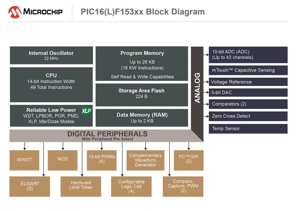 PIC-MCU-Serie für vereinfachte Entwicklung von Microchip bei Rutronik