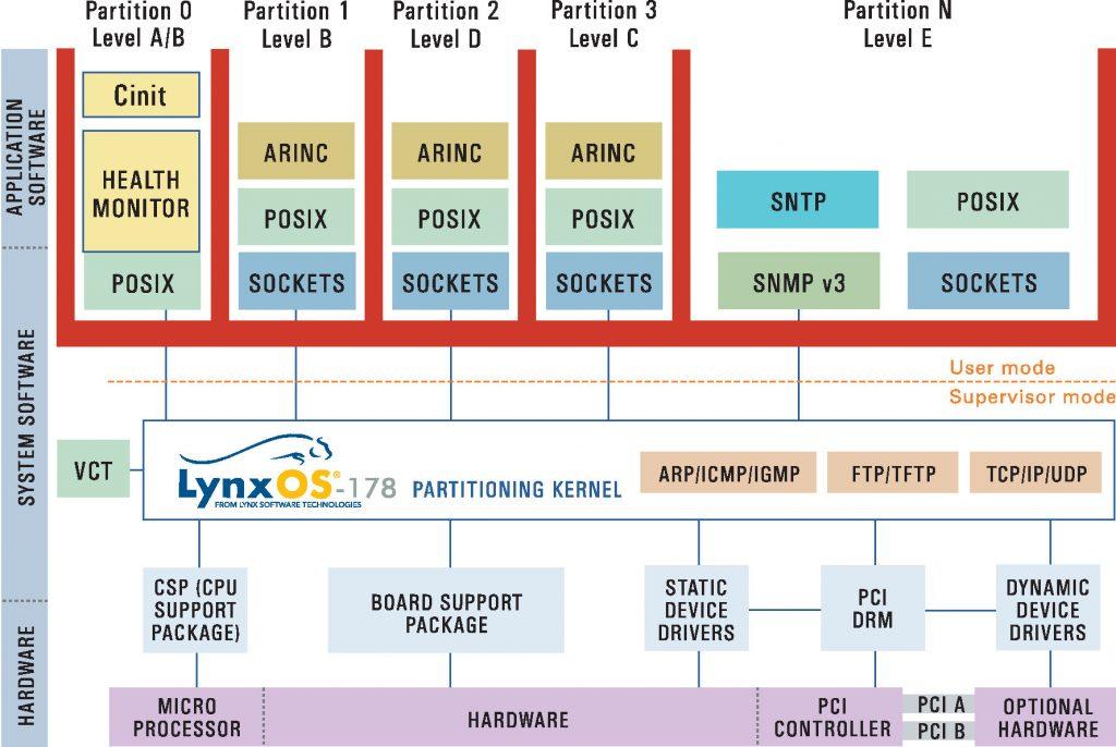 Lynx veröffentlicht LynxOS-178 2.2.4