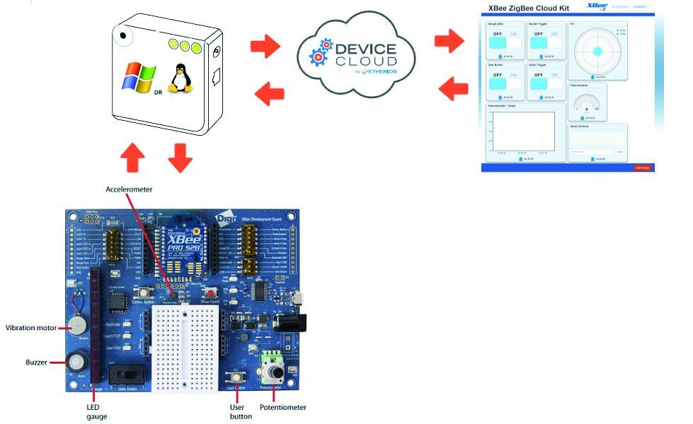 IoT Development Kits  für alle Fälle