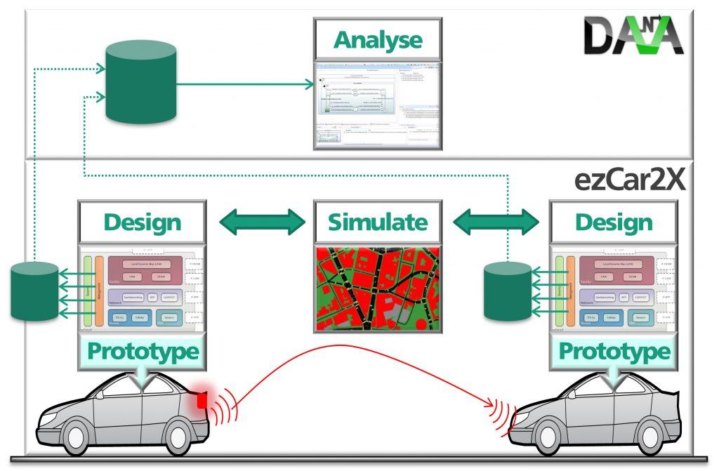 Abb.: Entwicklung und Absicherung einer V2X-Applikation (Bild: Fraunhofer-Institut ESK)