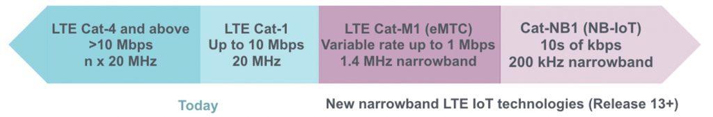 Abb. 2 : LTE-Kategorien (Bild: Qualcomm)