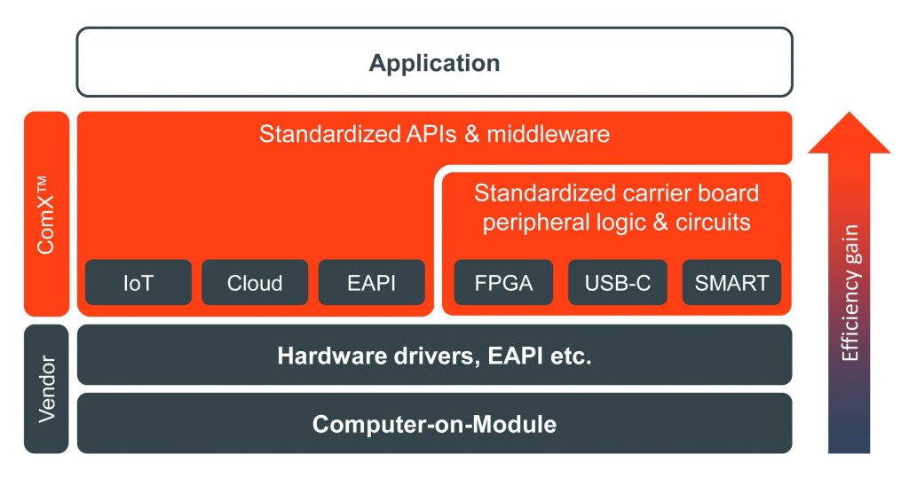 Congatec startet ComX-Standardisierungsinitiative