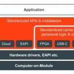 Congatec startet ComX Standardisierungsinitiative
