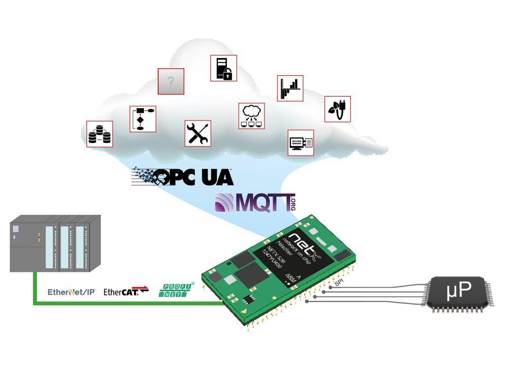Industrie 4.0 beginnt am Sensor des Feldgerätes