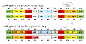 Pinbelegung des USB Typ-C-Steckverbinders (Bild: Texas Instruments Deutschland GmbH)