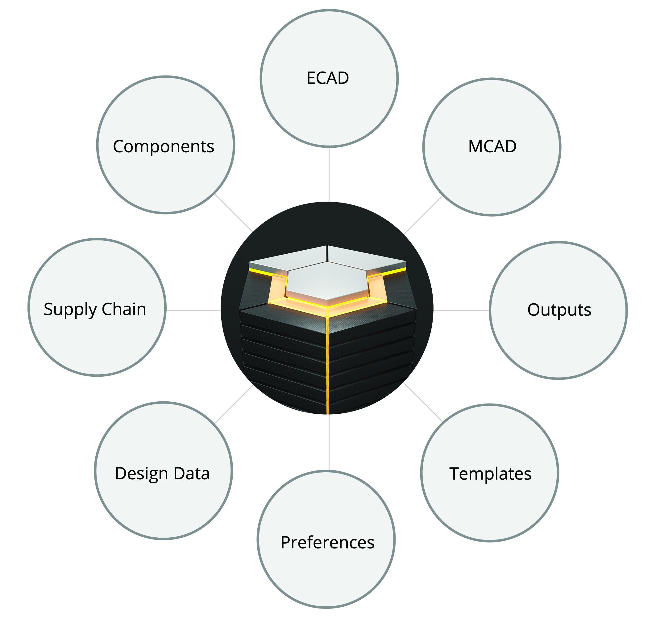 Verwaltung von Komponenten
