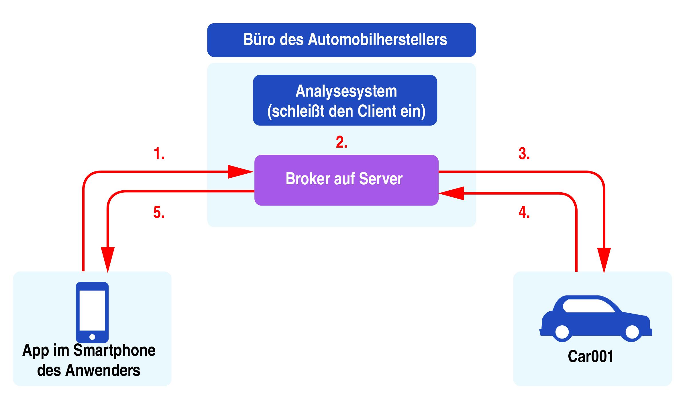 Verwendung von MQTT zum Steuern und Überwachen eines Kfz-Türverriegelungssystems (Bild: HCC-Embedded)