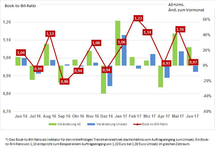 Weiteres Wachstum der Leiterplattenbranche im Juni