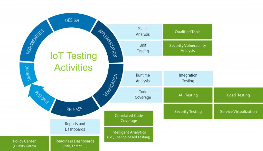 ?berblick ?ber die Testautomations-L?sungen und die Punkte, an denen sie Eingang in den Softwareentwicklungs-Lebenszyklus finden. (Bild: Parasoft Deutschland GmbH)