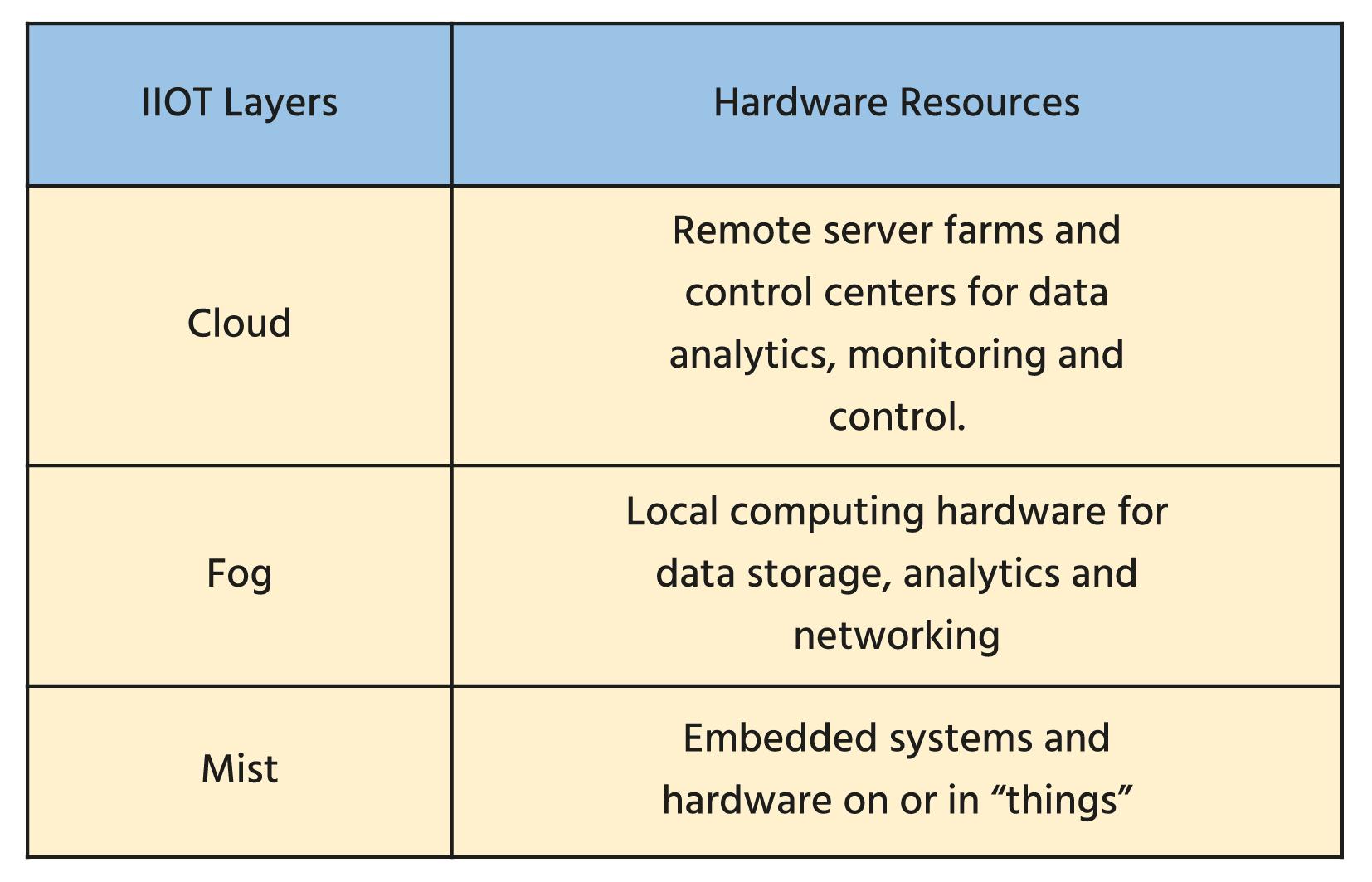 Hardware für Fog- und Mist-Computing im IIoT - IoT Design
