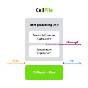 Calipile-Detektoren mit Kalibrierungs-speicher, Applikationsprozessor und Interrupt-Funktion melden Anwesenheit, Bewegungen und Temperaturen, z.B. in einem Smart Home digital. (Bild: Excelitas Technologies Corp.)