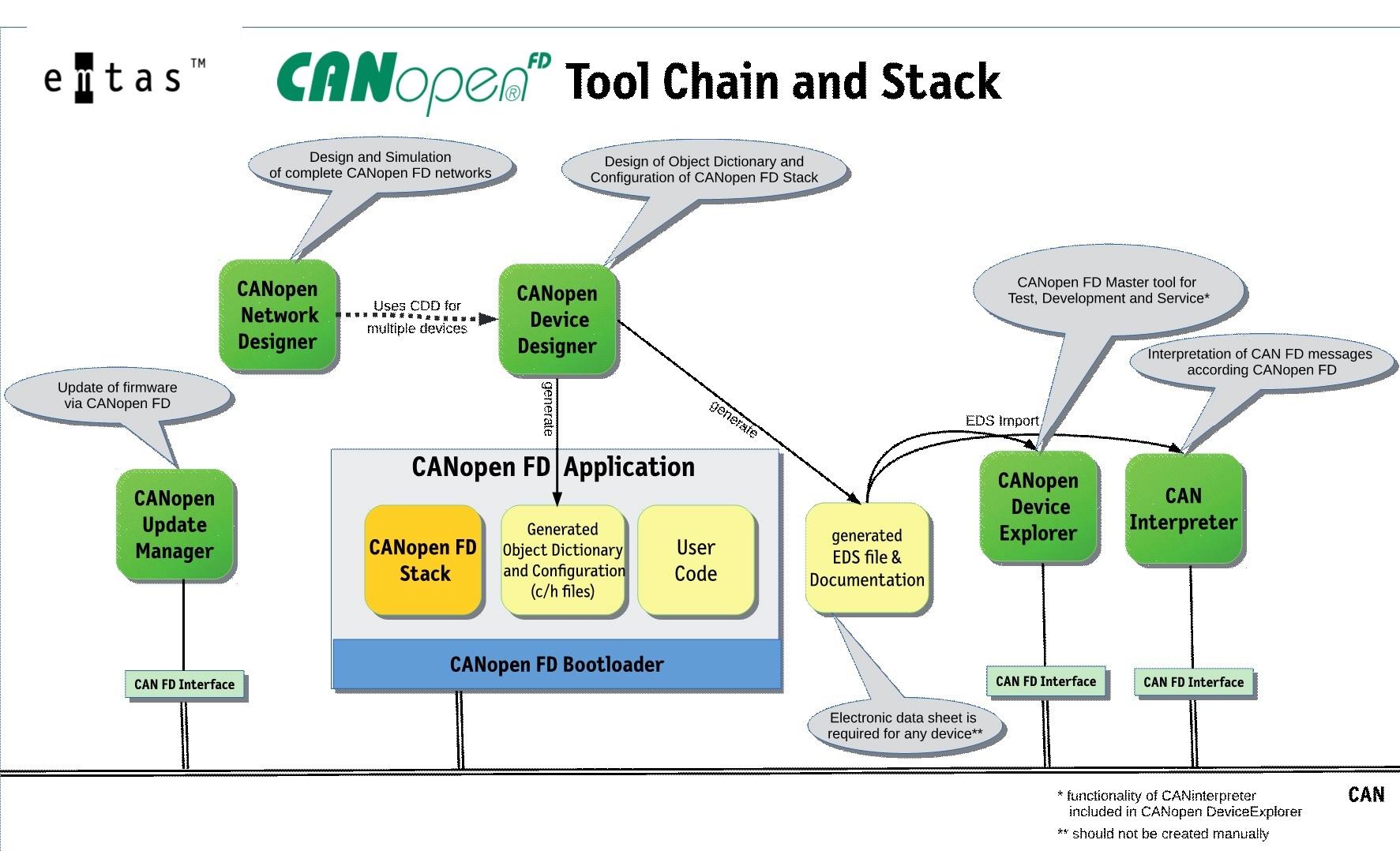 Stacks und Toolchain für CANopen FD