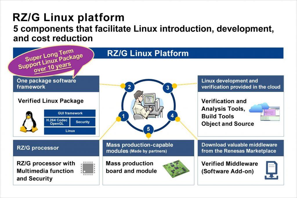 Plattform für Linux-basierte Embedded-Systeme