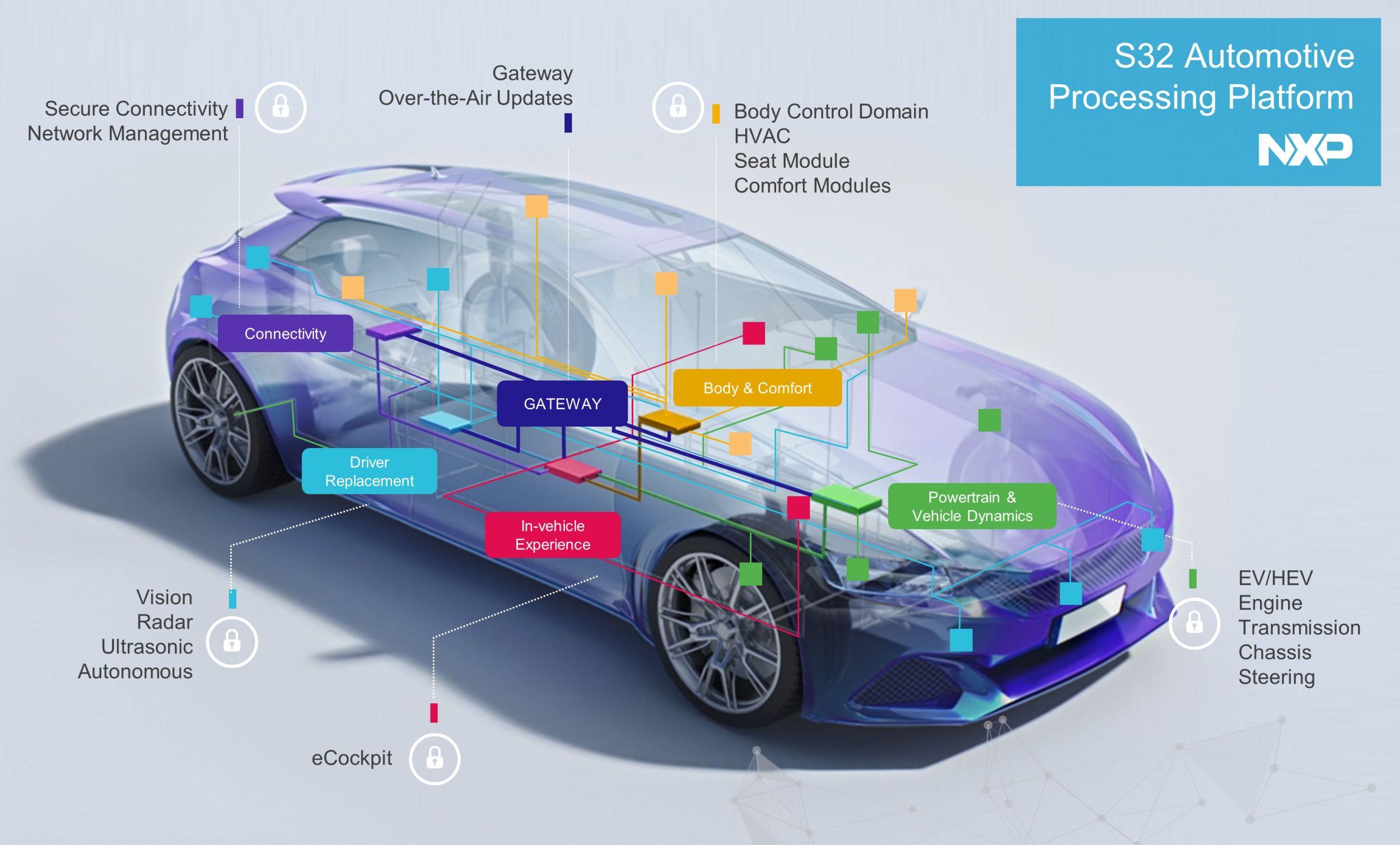 Neue Prozessor-Plattform für Automobile