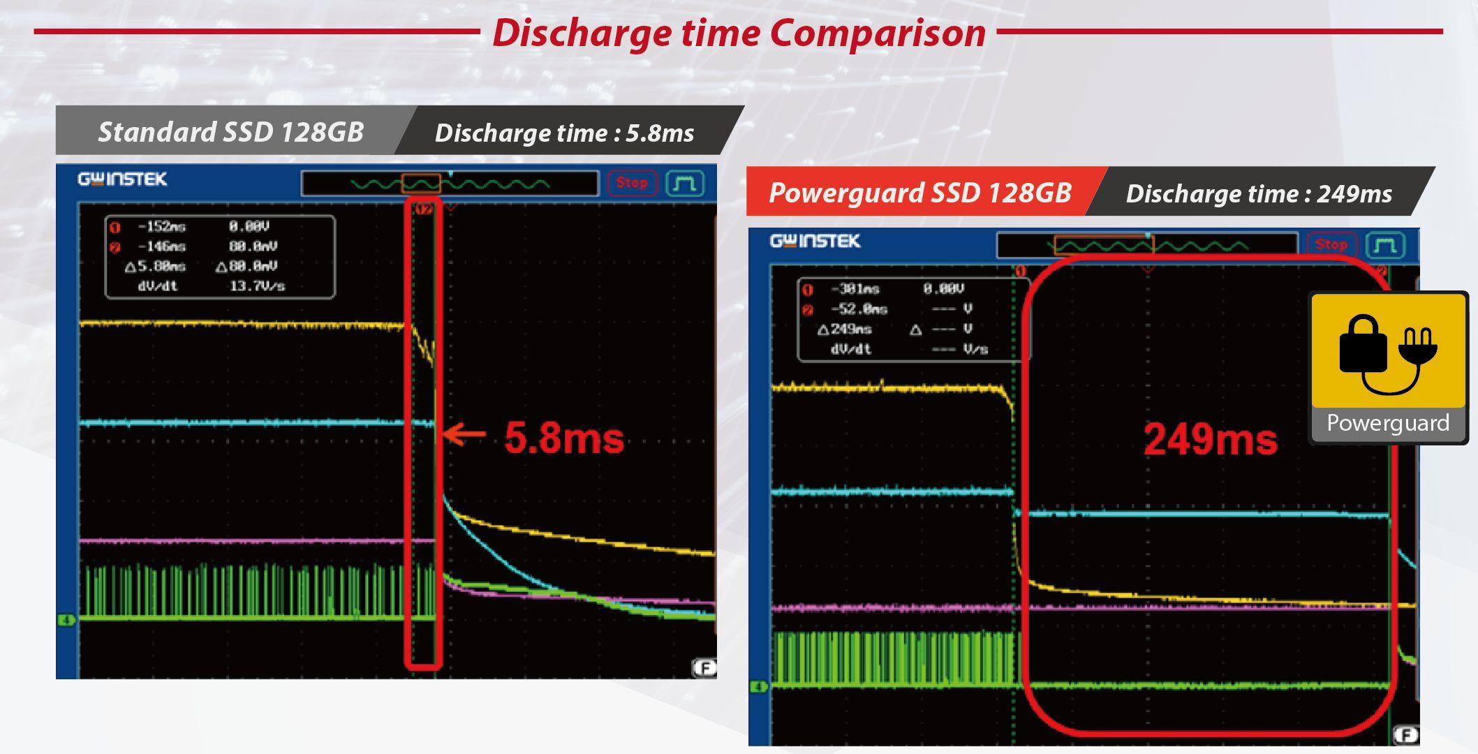 Daten bei Spannungsausfall, Schock und Vibration Per SSD sichern