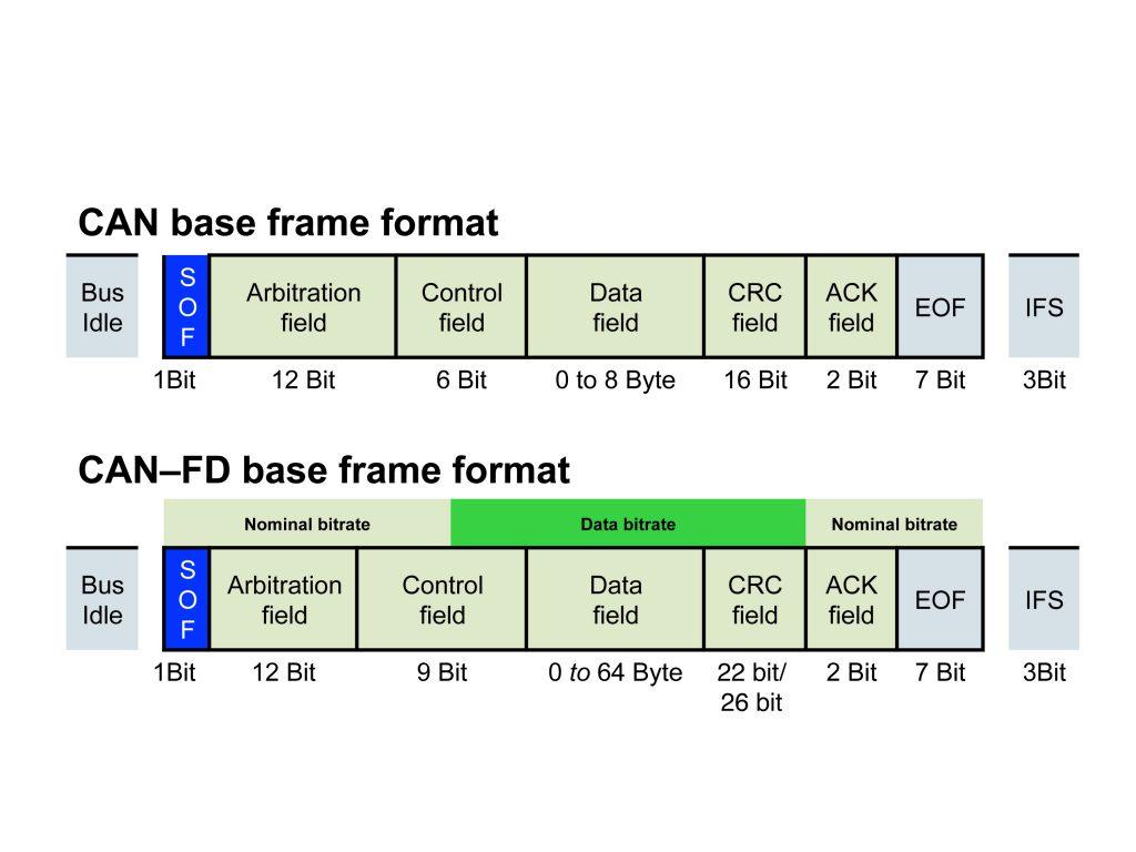 Vergleich eines CAN Datentelegramms im klassischen und FD Format (Bild: CAN in Automation (CiA) GmbH)