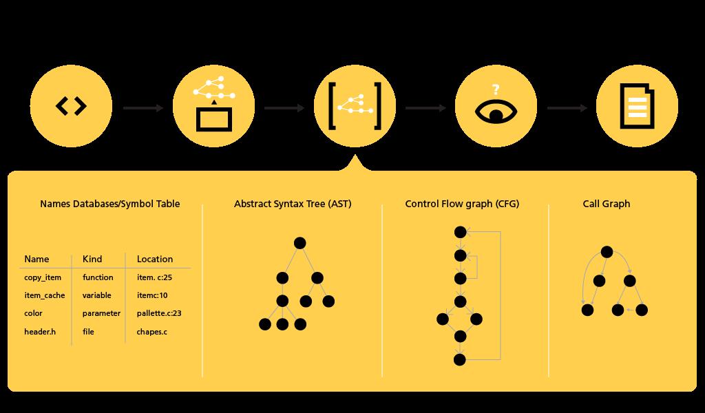 Bei der statischen Analyse wird der Code nicht ausgeführt, sondern alle möglichen Zustände in einem Modell überprüft. (Bild: GrammaTech Inc.)