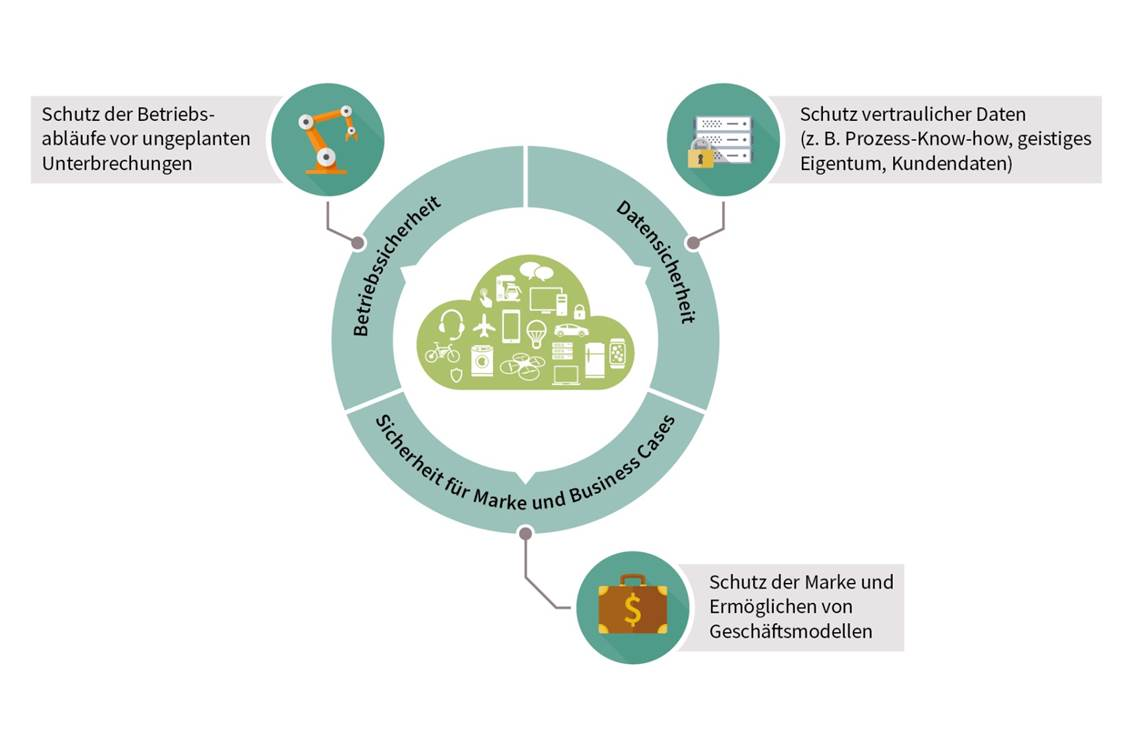 Sichere Software-Update-Prozesse für Smart Factories