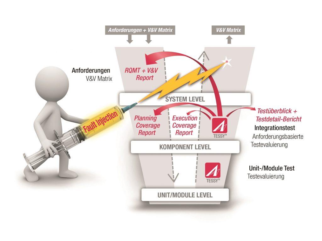 (Bild: Senior Software Quality Consultant)