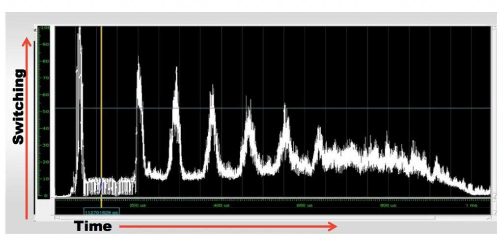 Die zeitliche Abfolge der Schaltaktivitäten des Designs ermöglicht die Erkennung und weitere Untersuchung von Stromspitzen. (Bild: Mentor Graphics (Deutschland) GmbH)