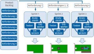 Scrum Überblick (Bild: MicroConsult GmbH)