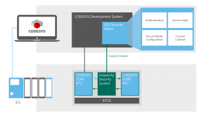 Embedded Cybersecurity auf dem Automatisierungstreff