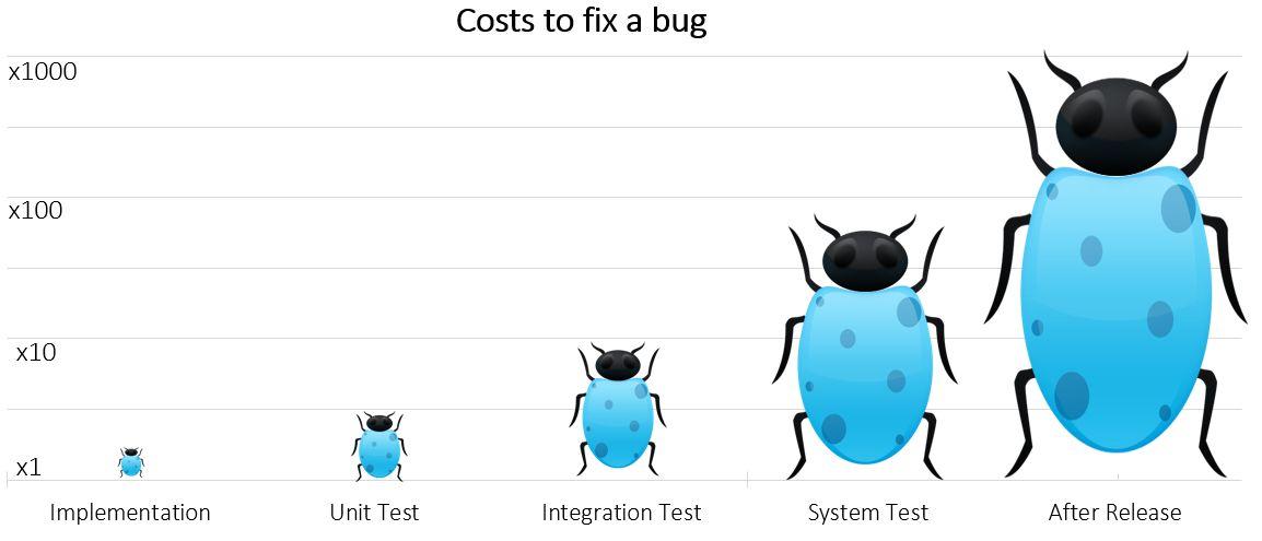 Frühes Testen von Embedded Systemen