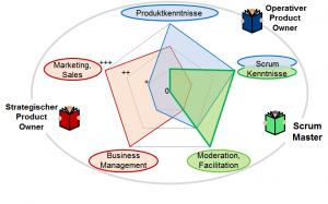 Fachliches Kompetenzprofil (Bild: MicroConsult GmbH)