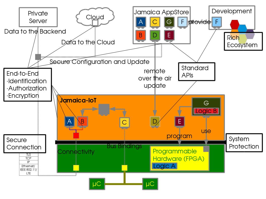 Management von Safety und Security bei programmierbaren SoCs